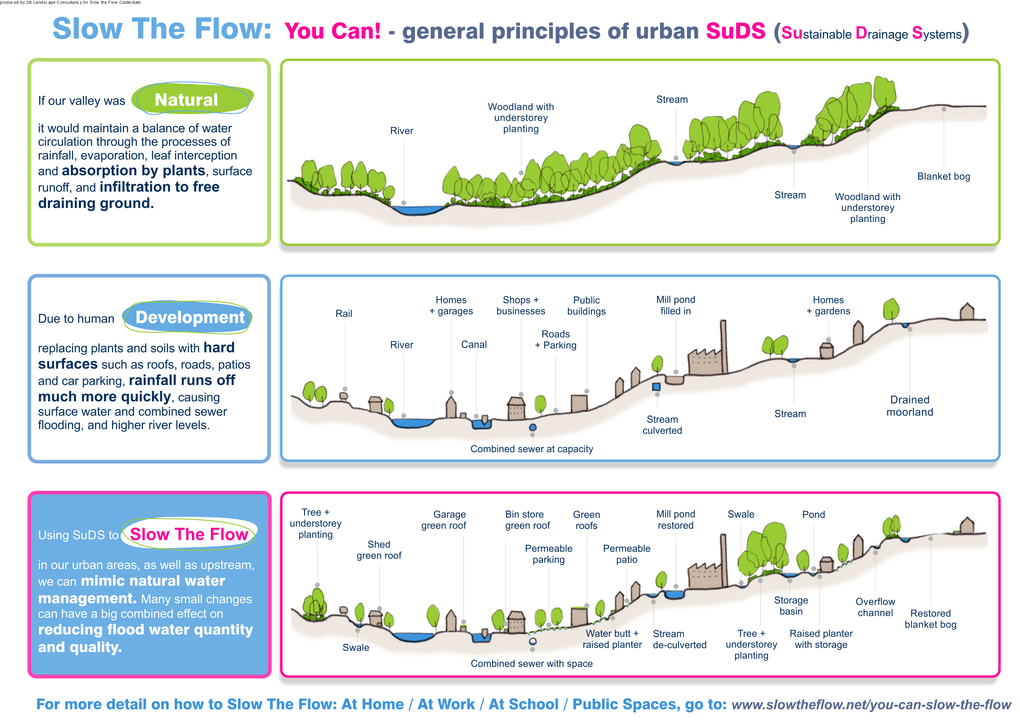 Slow the flow diagram Produced by 2B Landscape Consultancy for Slow the Flow Calderdale