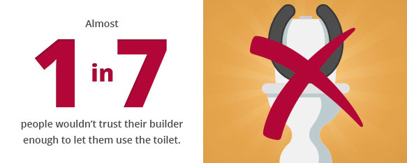 Almost 1 in 7 people wouldnt trust their builder enough to let them use the toilet