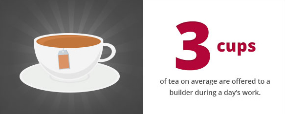 3 cups of tea on average are offered to a builder during a day's work