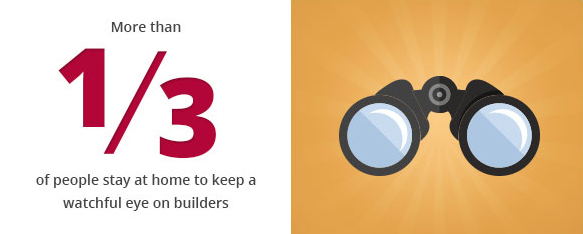 More than a third of people stay at home to keep a watchful eye on builders