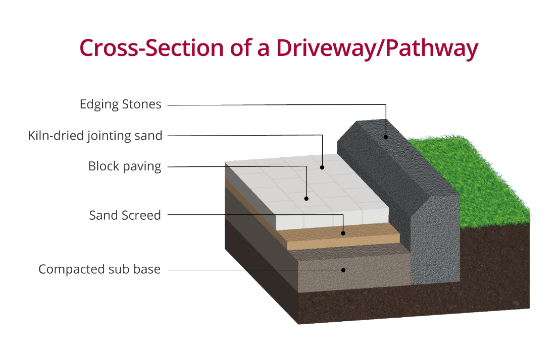 Marshalls diagram of the cross-section of a driveway.