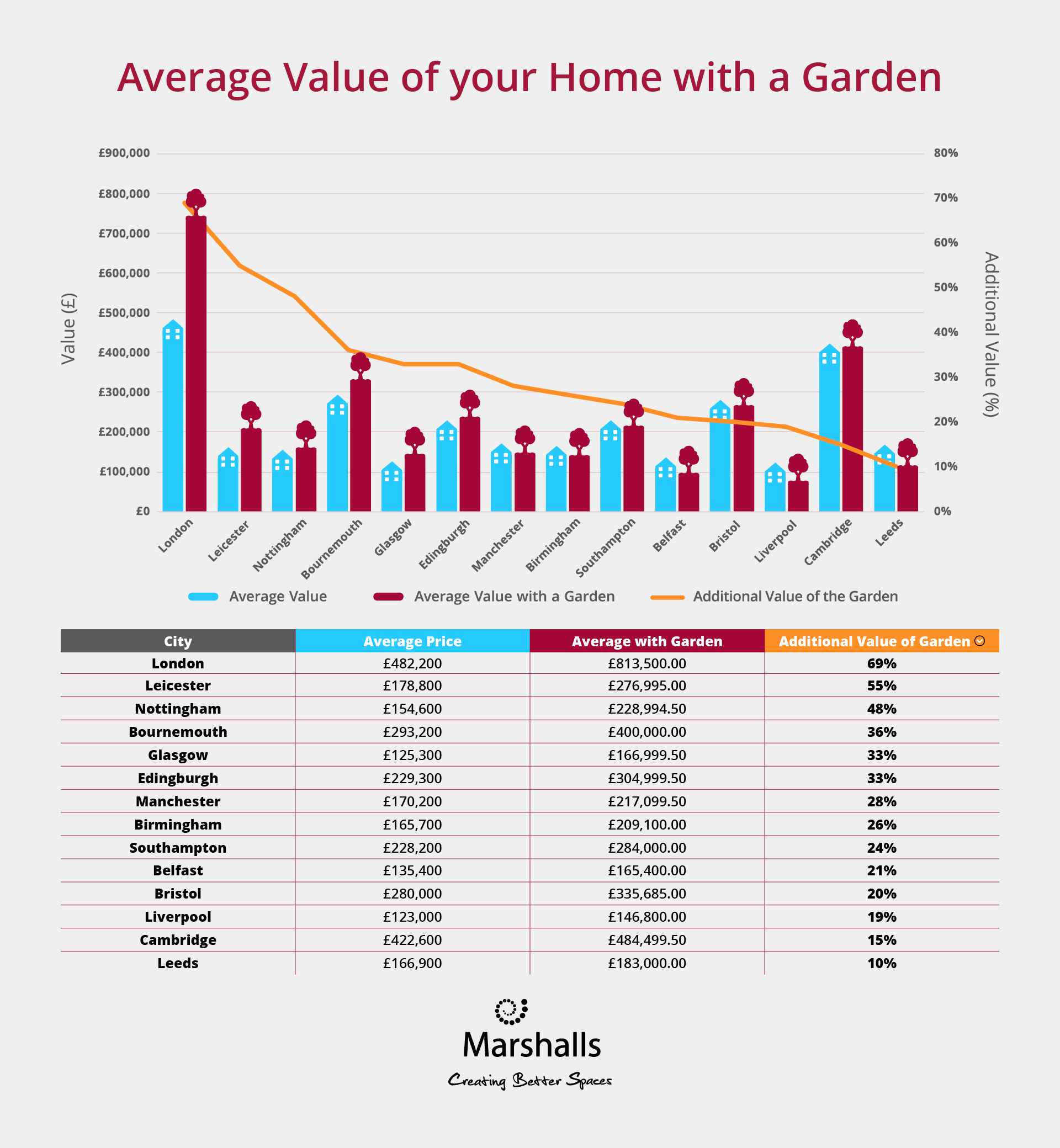 Marshalls infographic on the average value of your home with a garden.